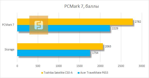 Тестирование Toshiba Satellite C50-A в PCMark 7