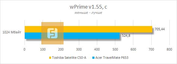 Тестирование Toshiba Satellite C50-A в wPrime v1.55
