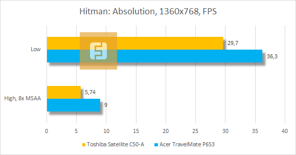 Тестирование Toshiba Satellite C50-A в Hitman: Absolution