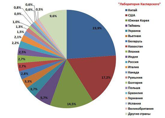 Спам лидеры июля дешевые дипломы и отдых на море ru Страны источники спама в мире