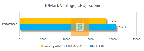 ���������� ������������ ���������� Samsung ATIV Book 8 880Z5E-X01 � 3DMark Vantage