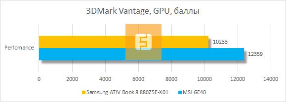 ���������� ������������ ������� Samsung ATIV Book 8 880Z5E-X01 � 3DMark Vantage