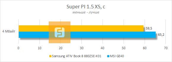 ���������� ������������ Samsung ATIV Book 8 880Z5E-X01 � Super PI 1.5 XS