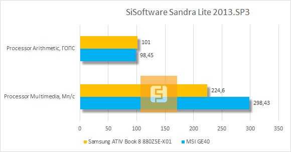 ���������� ������������ Samsung ATIV Book 8 880Z5E-X01 � SiSoftware Sandra Lite 2013.SP3