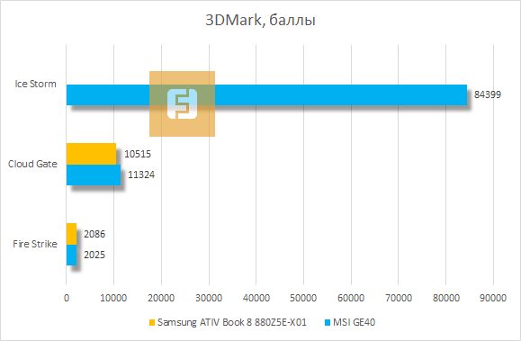 ���������� ������������ Samsung ATIV Book 8 880Z5E-X01 � 3DMark