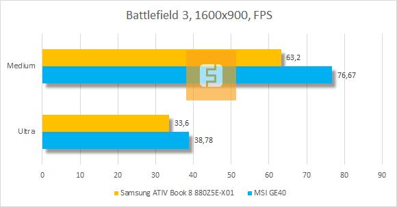 ���������� ������������ Samsung ATIV Book 8 880Z5E-X01 � Battlefield 3