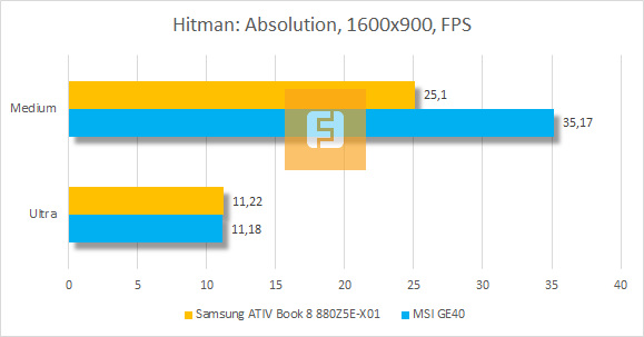 ���������� ������������ Samsung ATIV Book 8 880Z5E-X01 � Hitman: Absolution