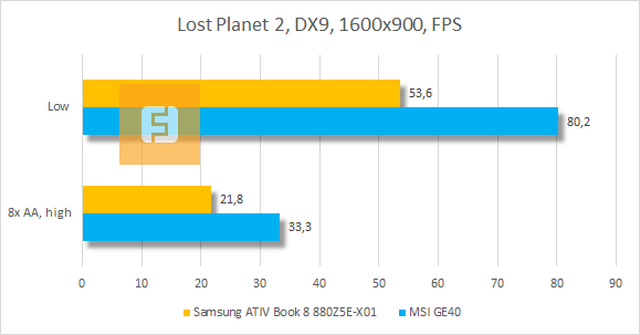 ���������� ������������ Samsung ATIV Book 8 880Z5E-X01 � Lost Planet 2
