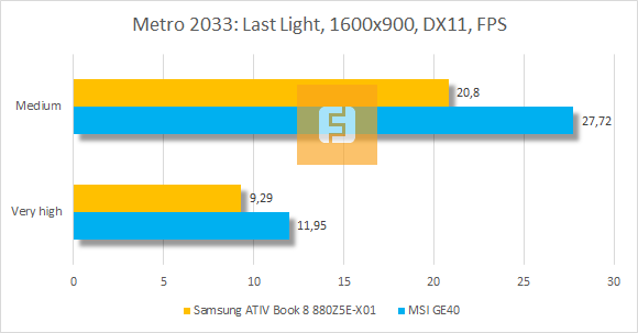 ���������� ������������ Samsung ATIV Book 8 880Z5E-X01 � Metro 2033 Last Light