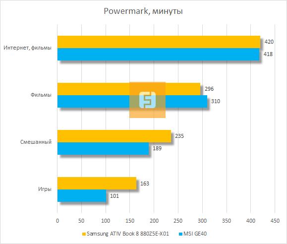 ���������� ������������ Samsung ATIV Book 8 880Z5E-X01 � Powermark
