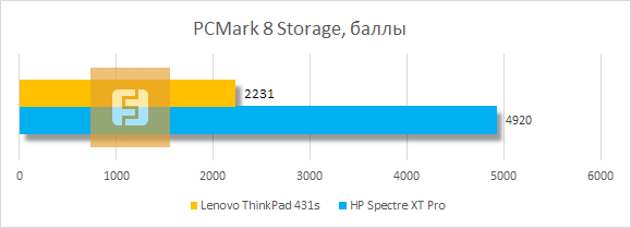 ���������� ������������ Lenovo ThinkPad T431s � PCMark 8 Storage