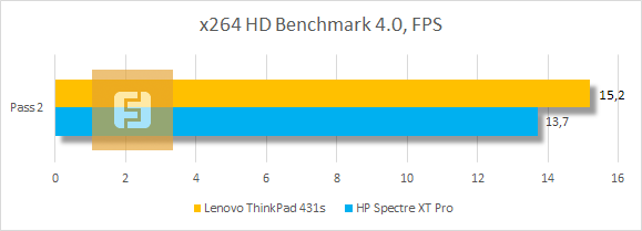 ���������� ������������ Lenovo ThinkPad T431s � x264 HD Benchmark 4.0