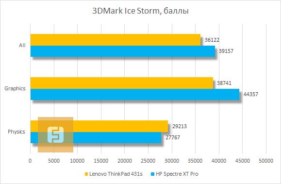 ���������� ������������ Lenovo ThinkPad T431s � 3DMark Ice Storm