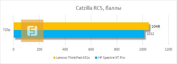 ���������� ������������ Lenovo ThinkPad T431s � Catzilla RC5