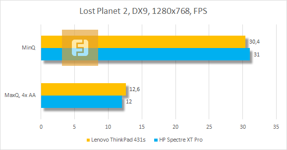 ���������� ������������ Lenovo ThinkPad T431s � Lost Planet 2
