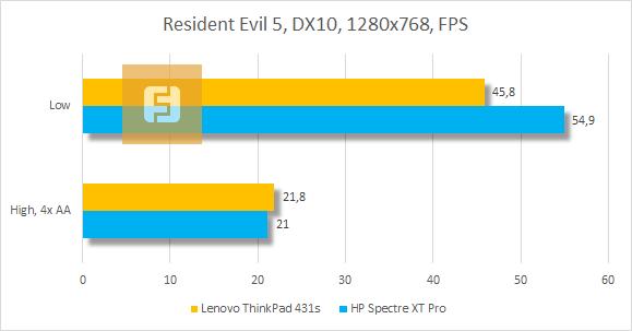 ���������� ������������ Lenovo ThinkPad T431s � Resident Evil 5