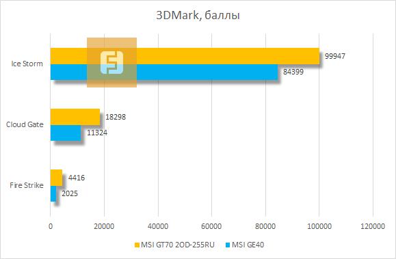������������ MSI GT70 2OD-255RU � 3DMark