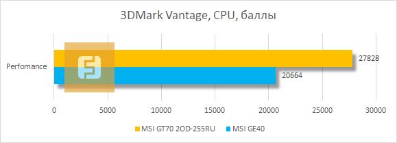 ������������ ���������� MSI GT70 2OD-255RU � 3DMark Vantage