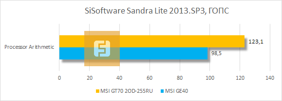Тестирование MSI GT70 2OD-255RU в SiSoftware Sandra Lite 2013.SP3