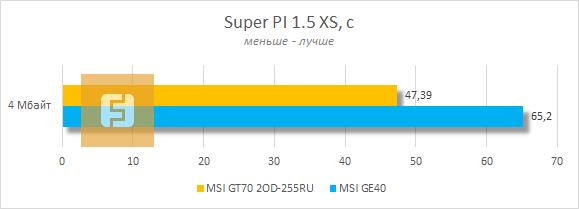 Тестирование MSI GT70 2OD-255RU в Super PI 1.5 XS