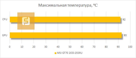Тестирование MSI GT70 2OD-255RU на нагрев