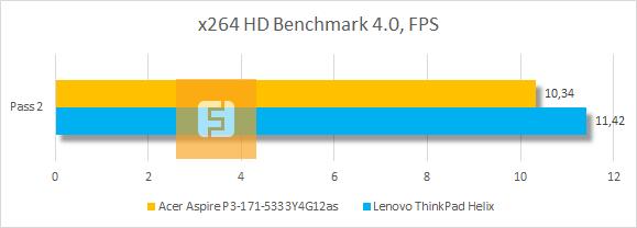 Результаты Acer Aspire P3 в x264 HD Benchmark 4.0