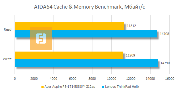 Результаты Acer Aspire P3 в AIDA64 Cache & Memory Benchmark