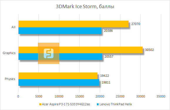 Результаты Acer Aspire P3 в 3DMark Ice Storm