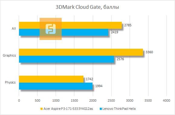 Результаты Acer Aspire P3 в 3DMark Cloud Gate
