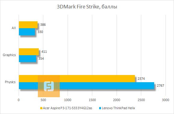 Результаты Acer Aspire P3 в 3DMark Fire Strike