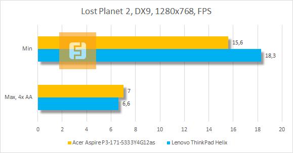 Результаты Acer Aspire P3 в Lost Planet 2
