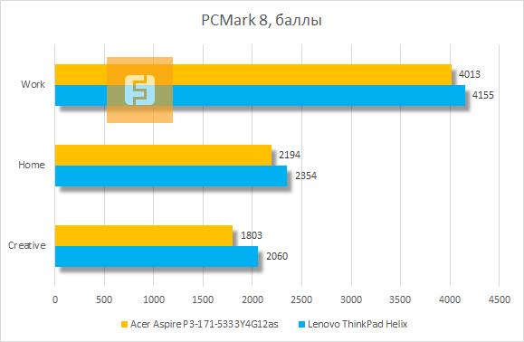 Результаты Acer Aspire P3 в PCMark 8