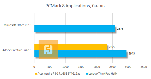 Результаты Acer Aspire P3 в PCMark 8 Applications