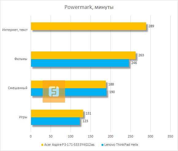 Время автономной работы Acer Aspire P3 по версии Powermark