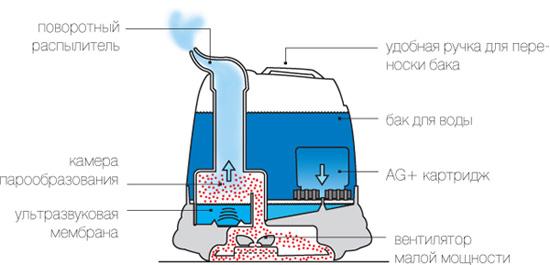 На примере ультразвуковых увлажнителей Boneco вы можете видеть принцип работы подобных устройств