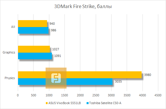 ������������ ASUS VivoBook S551LB � 3Dmark Fire Strike