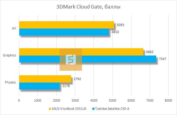 ������������ ASUS VivoBook S551LB � 3DMark Cloud Gate