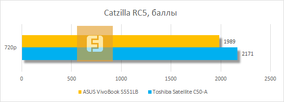 ������������ ASUS VivoBook S551LB � Catzilla RC5