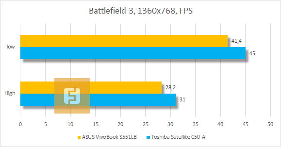 ������������ ASUS VivoBook S551LB � Battlefield 3