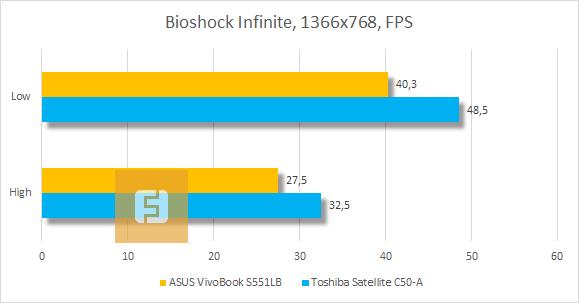 ������������ ASUS VivoBook S551LB � Bioshok Infinite