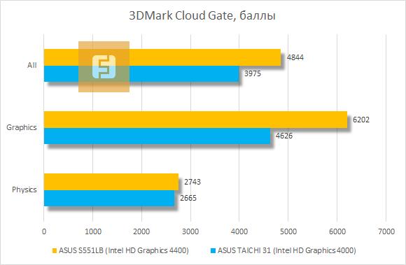 ������������ ASUS VivoBook S551LB 3DMark Cloud Gate
