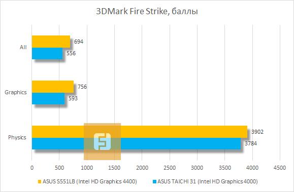 ������������ ASUS VivoBook S551LB 3DMark Fire Strike