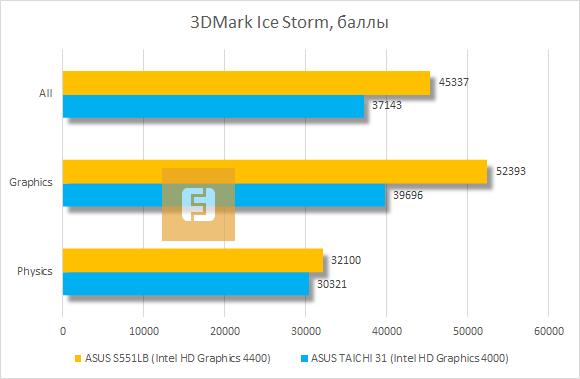 ������������ ASUS VivoBook S551LB � 3DMark Ice Storm