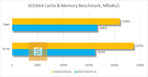 ������������ ASUS VivoBook S551LB � AIDA64 Cache & Memory Benchmark