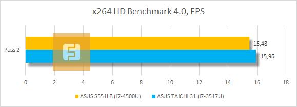������������ ASUS VivoBook S551LB � x264 HD Benchmark 4.0