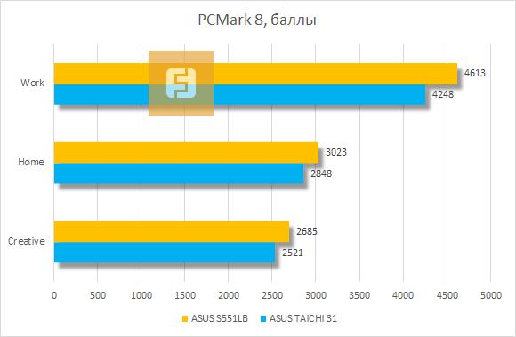 ������������ ASUS VivoBook S551LB � PCMark 8