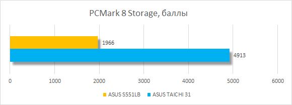 ������������ ASUS VivoBook S551LB � PCMark 8 Storage