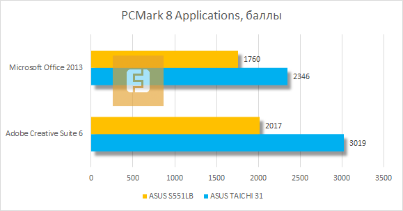 ������������ ASUS VivoBook S551LB � PCMark 8 Applications