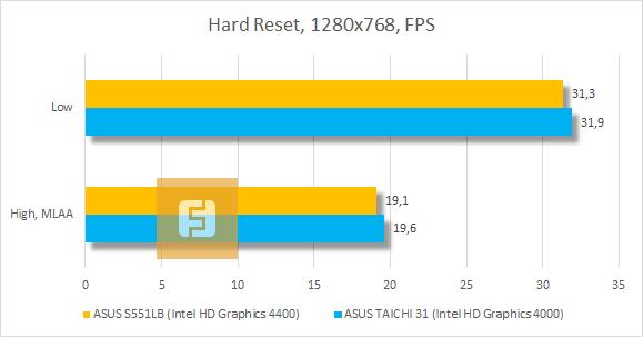 ������������ ASUS VivoBook S551LB � Hard Reset