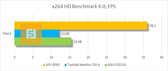 Результаты тестирования MSI GP60 в x264 HD Benchmark 4.0